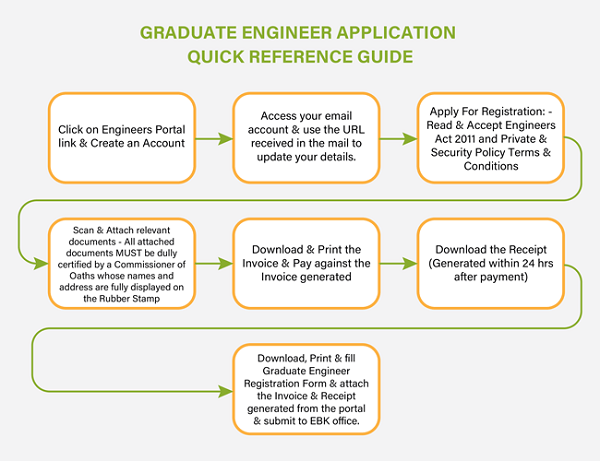 Graduate Engineer Application Process