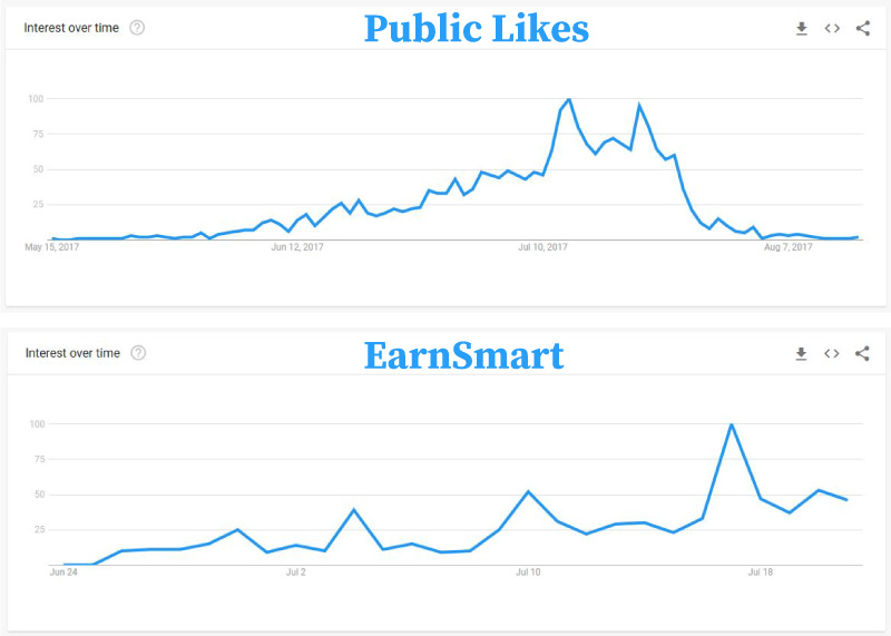 EarnSmart and Public Likes growth rates comparison