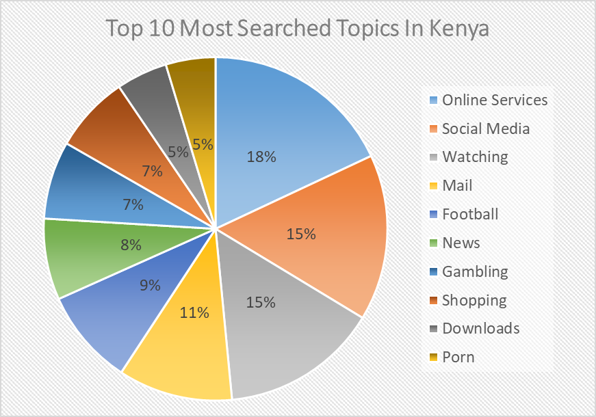 Graph showing the top 10 most searched topics in Kenya.