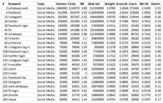 top social media searches in Kenya