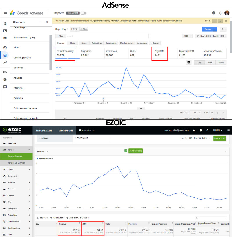 AdSense vs Ezoic Earnings