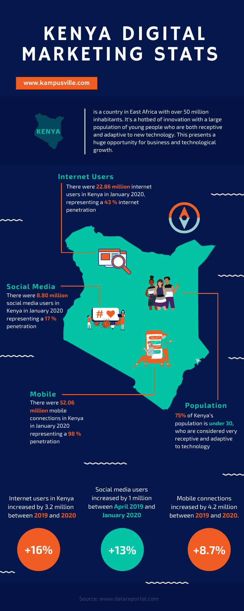 Digital Marketing in Kenya Infographic